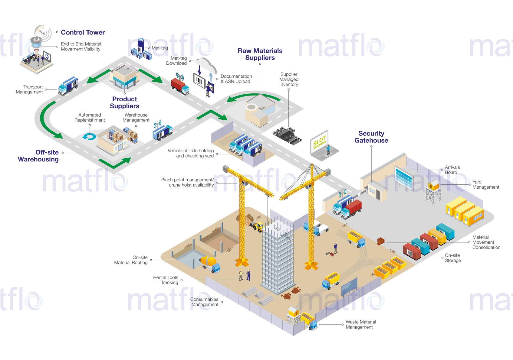 Construction & major infrastructure